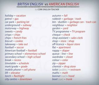 09b390a0a4d6720c03617c5aebc5eb3f--british-vs-american-british-english.jpg
